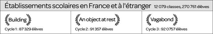 Résultats festival 2020